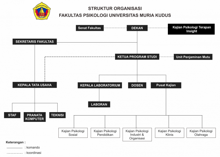 Struktur Organisasi Fakultas Psikologi UMK - PSIKOLOGI